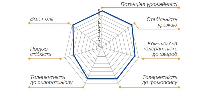 Основные характеристики НК Брио