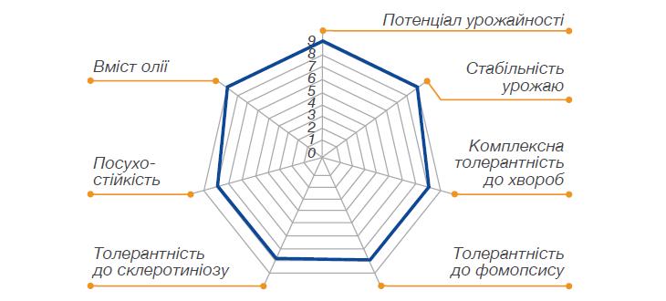 Основные характеристики НК Фортими