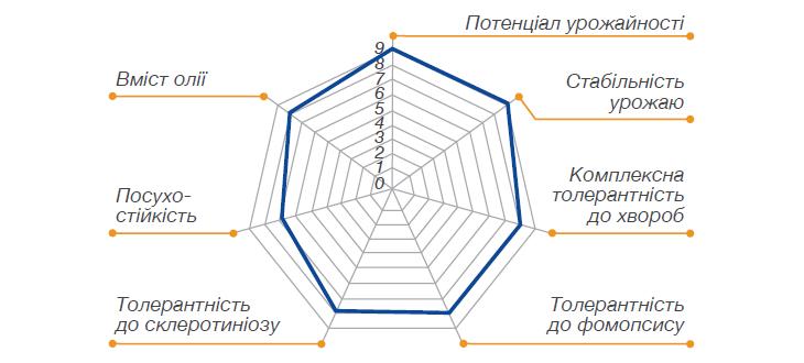 Основные характеристики НК Неома